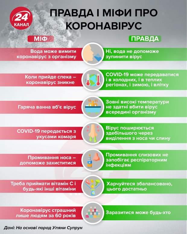 Правда і міфи про коронавірус інфографіка 24 канал