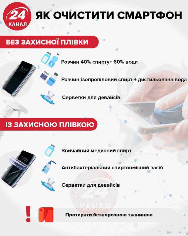 Як протирати смартфон