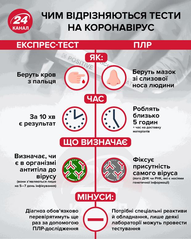 В Украину прибыли 100 тысяч ПЦР-тестов из Южной Кореи