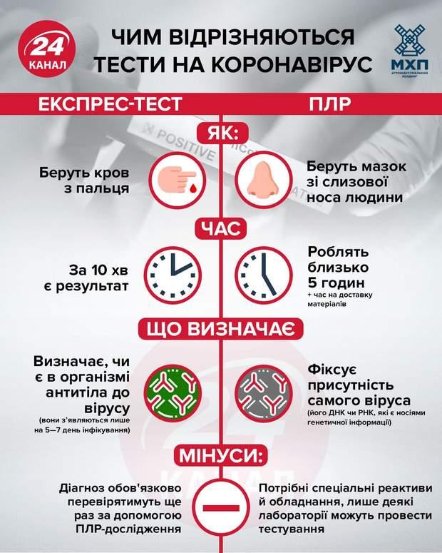Як відрізняються тести на коронавірус