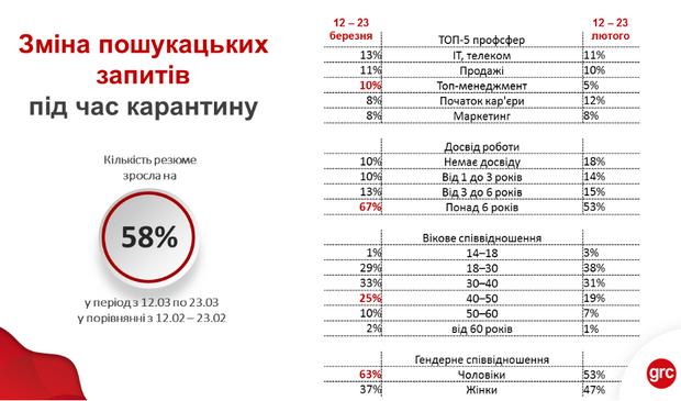 Яку роботу шукають українці
