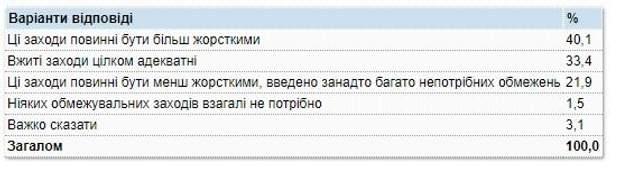 карантин ставлення українців