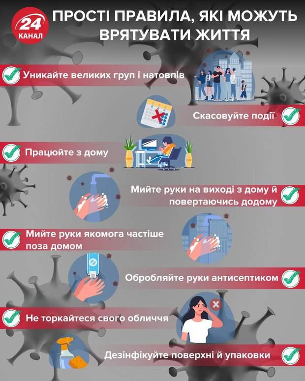 Правила поведінки під час пандемії коронавірусу