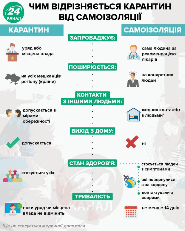 Чем отличается карантин от самоизоляции  Инфографика 24 канала