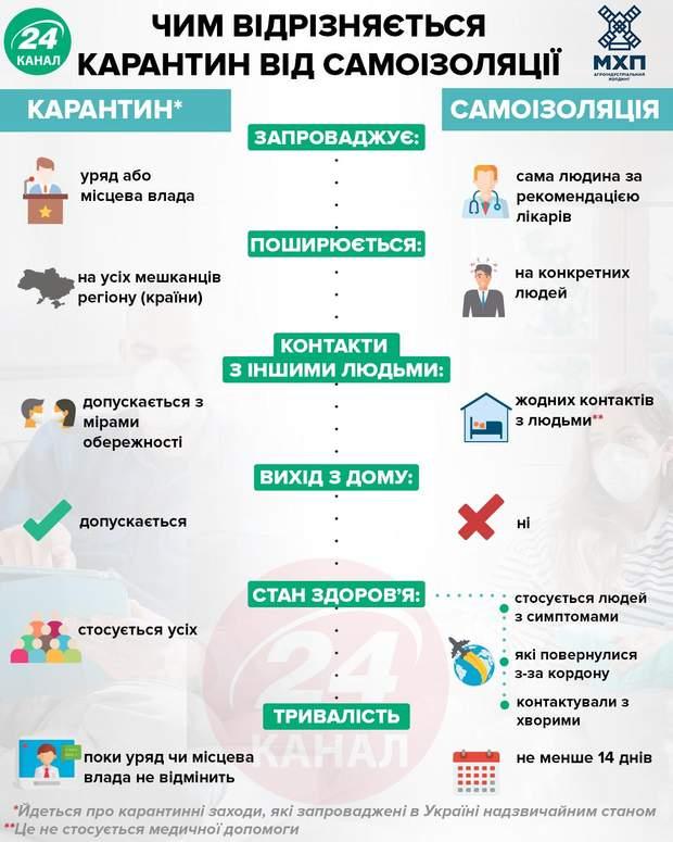 Чим відрізняється карантин від самоізоляції інфографіка 24 канал