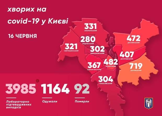 COVID-19 в Киеве: обнаружили вдвое меньше новых случаев, Кличко объяснил, почему
