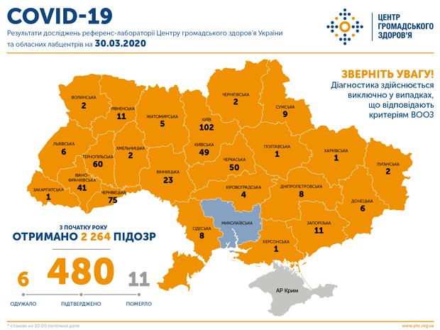 коронавірус в Україні, 30 березня