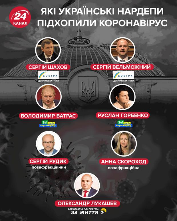 Які українські нардепи підхопили коронавірус інфографіка 24 канал