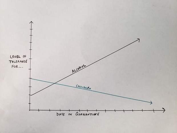 На карантині має збільшкватися рівен алкоголю, а зменшуватися рівень дітей
