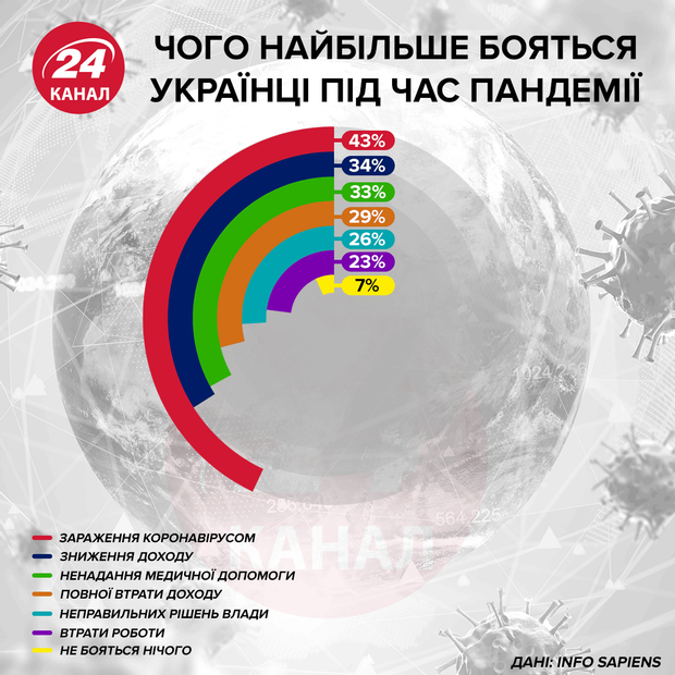 Чего больше всего боятся украинцы во время пандемии Инфографика 24 канала