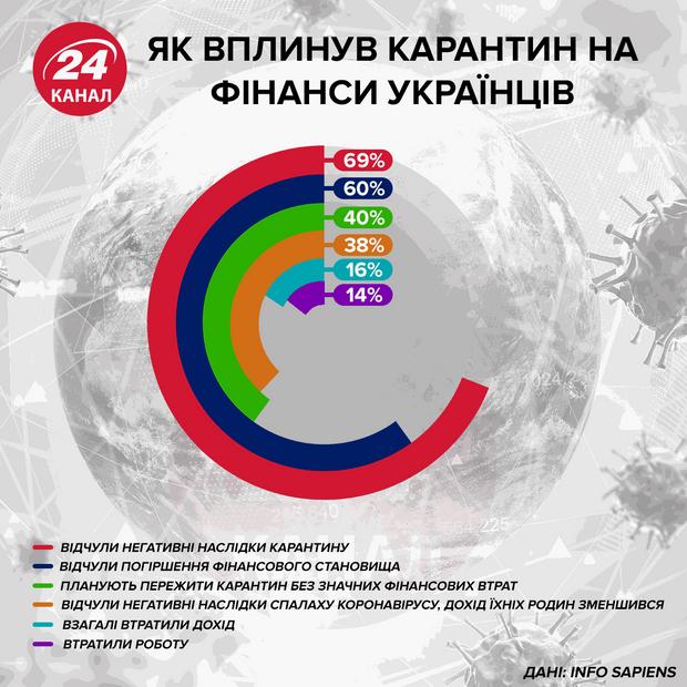 Как повлиял карантин на финансы украинцев  Инфографика 24 канала
