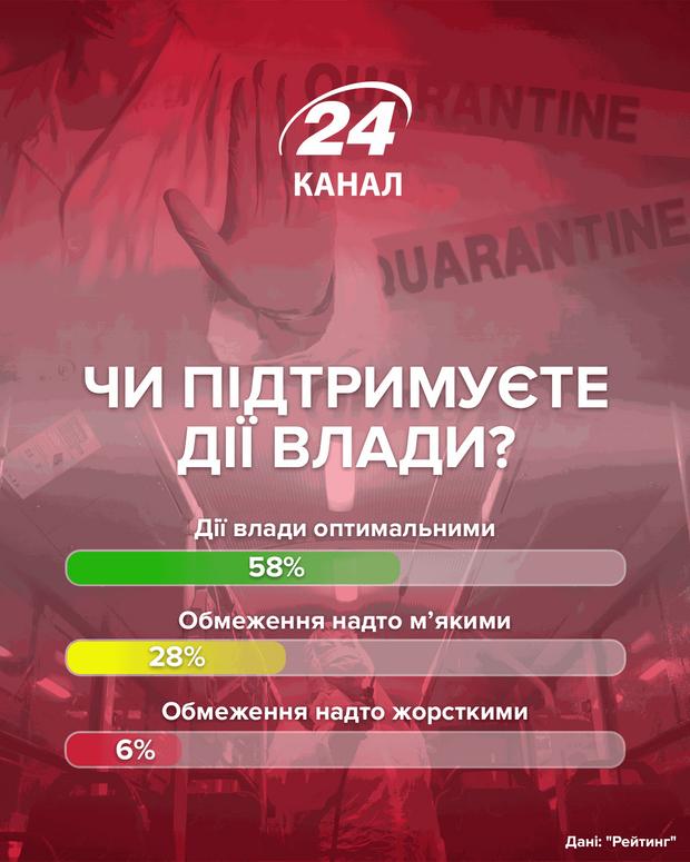 """Поддерживаете ли действия власти  Опрос """"Рейтинг"""""""