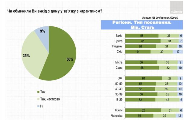 українці, соцопитування, карантин, обмеження, Рейтинг , коронавірус COVID-19