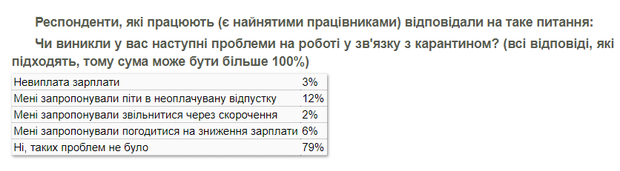 українці, проблеми, фінанси, карантин, КМІС