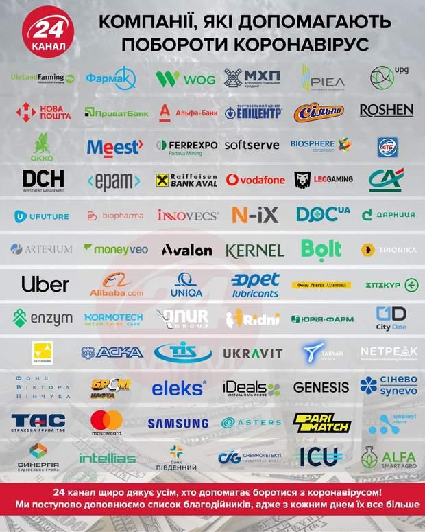 Компании, которые помогают в борьбе с коронавирусом инфографика 24 канал