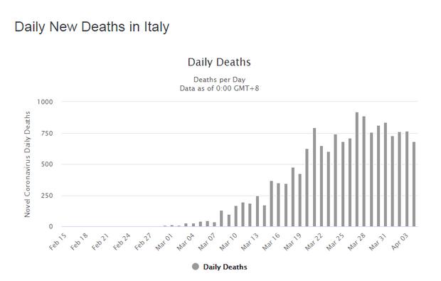 Італія смертність