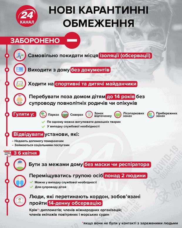 Нові карантинні обмеження інфографіка 24 канал