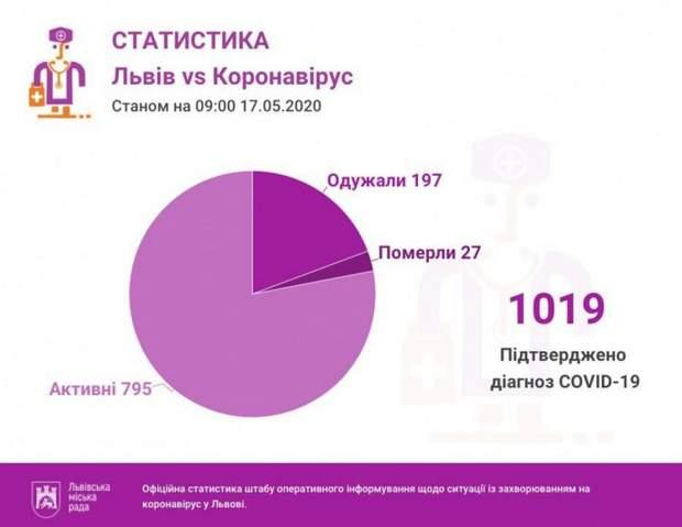 Коронавирус на Львовщине: количество больных выявленных за сутки выросло вдвое