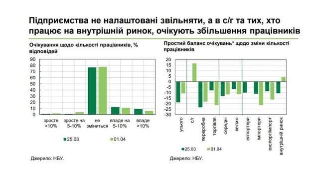 підприємства україна звільнення робота
