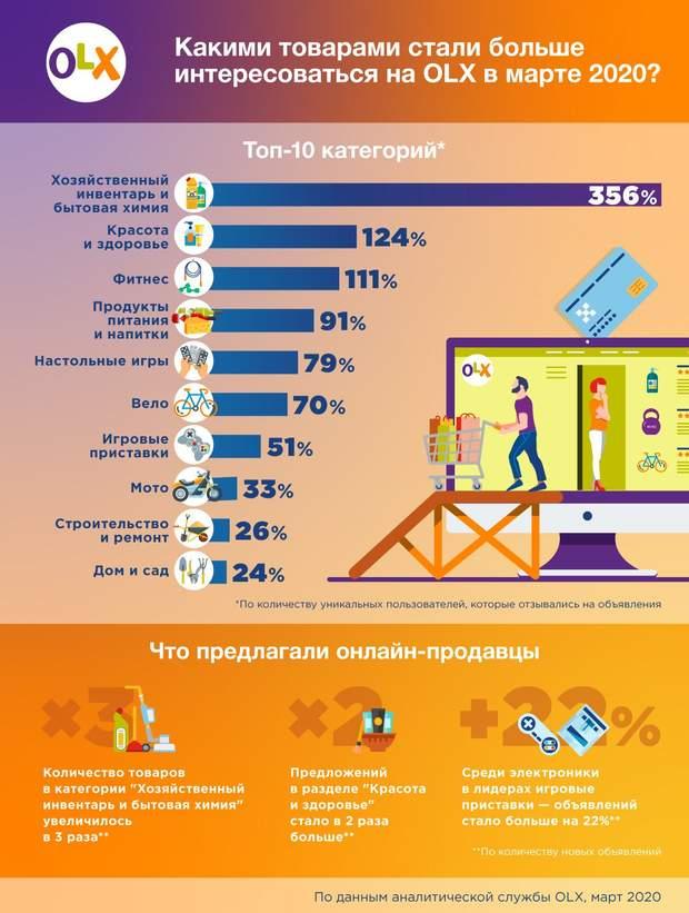 Що шукали українці в інтернеті