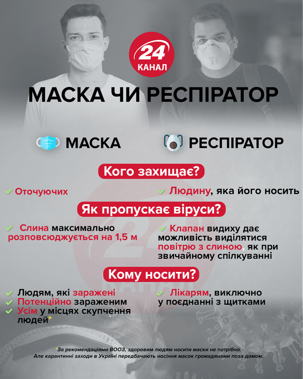 Маска чи респіратор інфографіка 24 канал