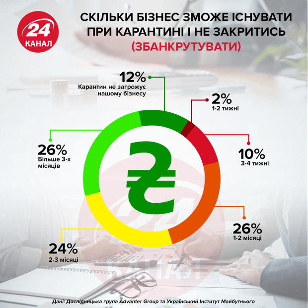 Скільки бізнес може існувати при карантині інфографіка 24 канал