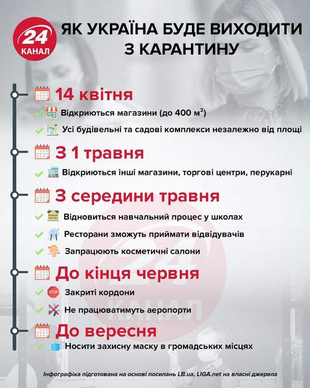 Як Україна буде виходити з карантину інфографіка 24 канал