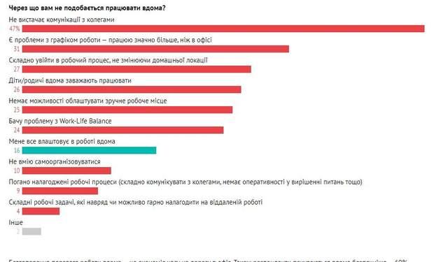 Віддалена робота: чим не задоволені українські IT-фахівці
