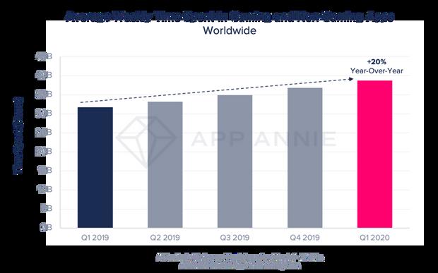 користувачі витратили за час карантину рекордну суму на мобільні додатки