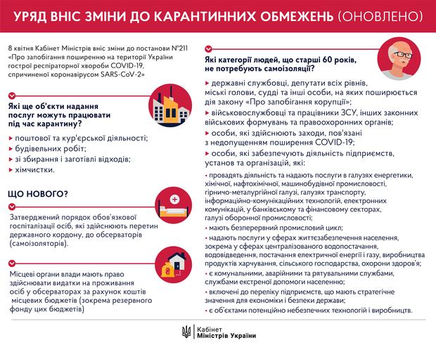 карантин в Україні, нові правила