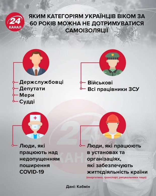 Яким категоріям українців віком за 60 років можна не дотримуватися самоізоляції інфографіка 24 канал