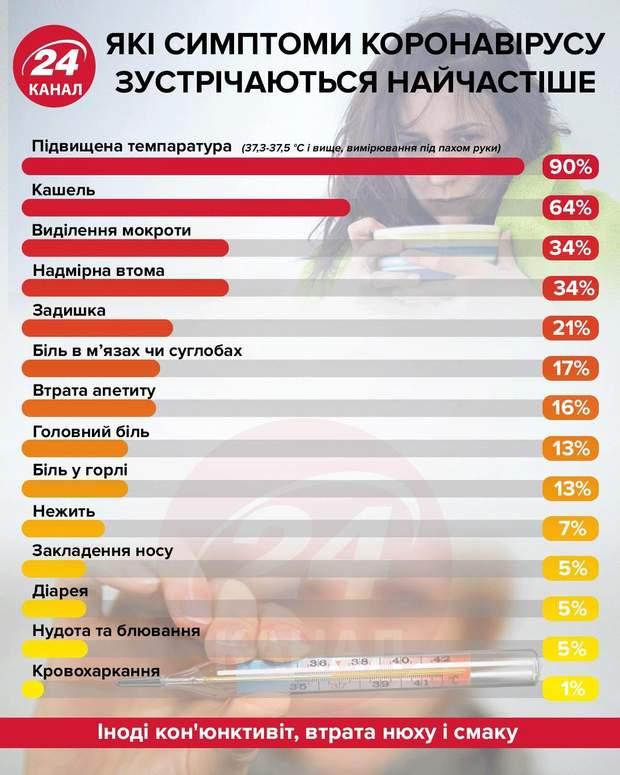 симптоми коронавірусу список як відрізнити
