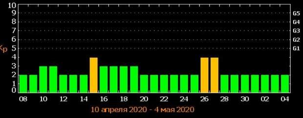 коли очікувати магнітні бурі у квітні 2020 року