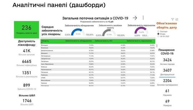 Достовірна інформація про боротьбу з COVID-19 в Україні
