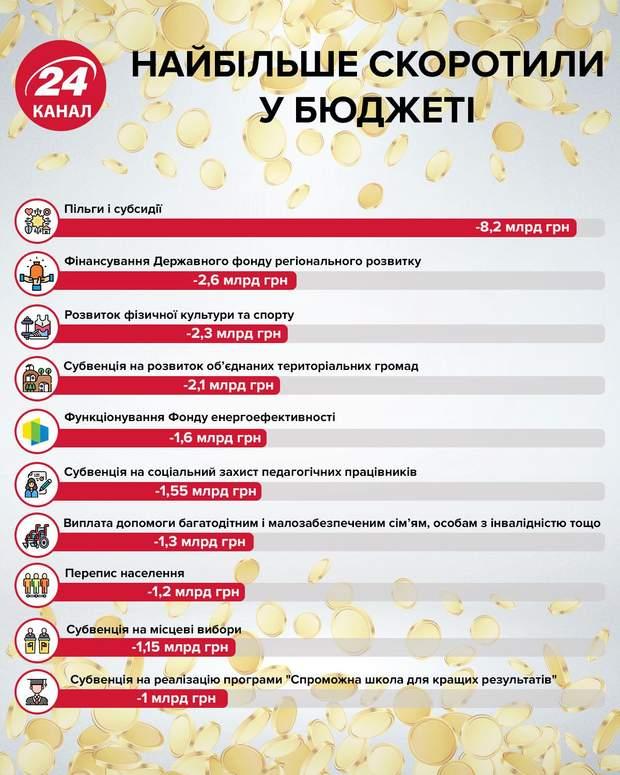 Найбільше скоротили у бюджеті інфографіка 24 канал
