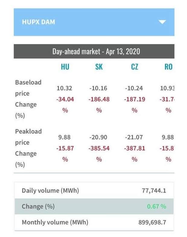 обвал цін на електрику