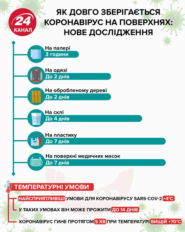 Скільки кронавірус живе на поверхнях