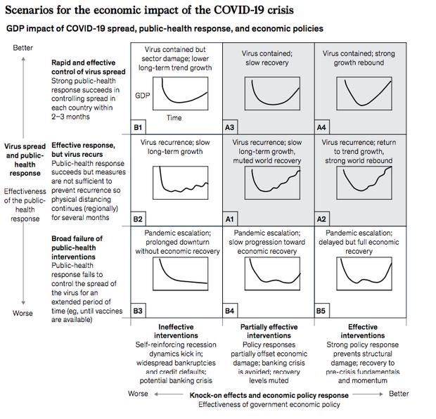 Аналитики McKinsey спрогнозировали 9 сценариев развития мировой экономики после пандемии