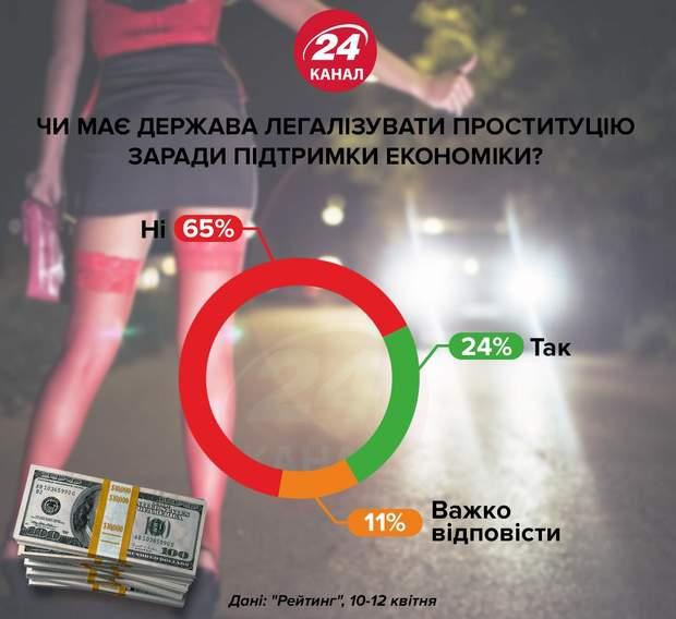 легалізація проституції в Україні опитування статистика за і проти
