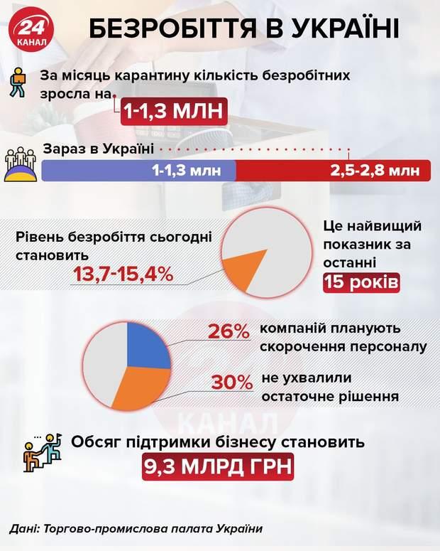 Безработица в Украине  Инфографика 24 канал