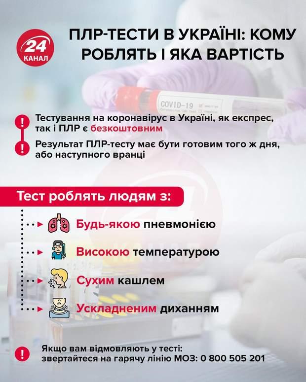ПЛР-тести в Україні інфографіка 24 канал