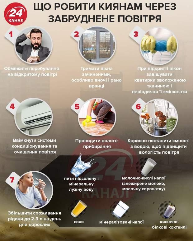 Що робити киянам через забруднене повітря інфографіка 24 канал