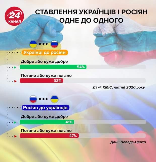 Ставлення українців і росіян одне до одного інфографіка 24 канал