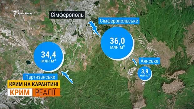 крим вода водосховище Сімферополь