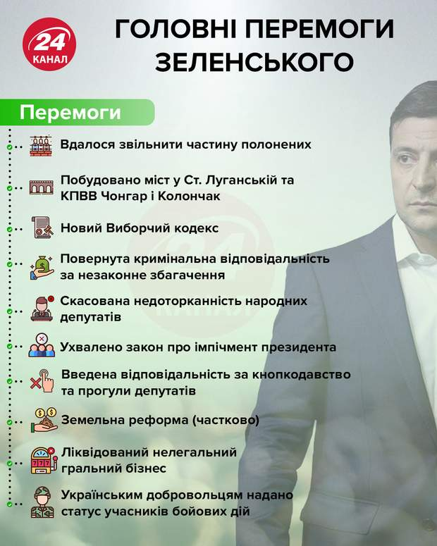 Вторая каденция, встречи с Путиным и пленки Порошенко: главное с пресс-конференции Зеленского