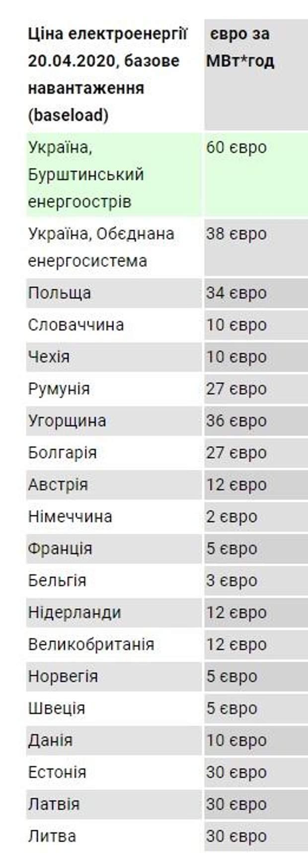 ціни на електроенергію в Європі та Україні