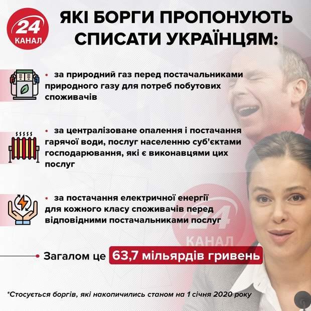 Які борги пропонують списати українцям інфографіка 24 канал