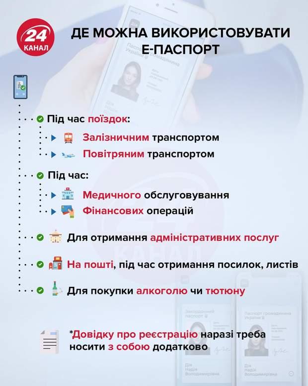 Де можна використовувати е-паспорт інфографіка 24 канал