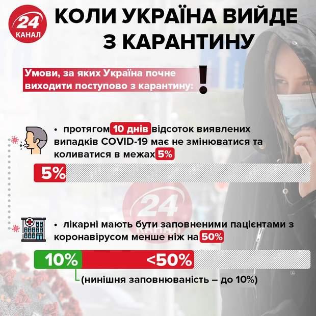 Условия, при которых Украина выйдет из карантина Инфографика 24 канал