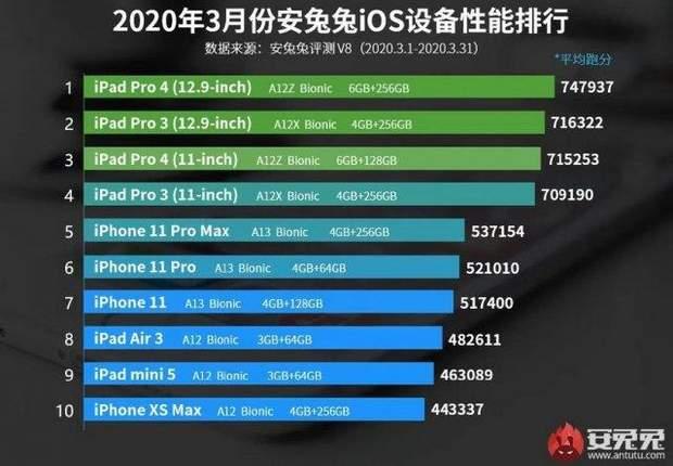 Рейтинг смартфонів на iOS у AnTuTu